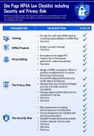 One Page HIPAA Law Checklist Including Security And Privacy Rule Presentation Report Infographic PPT PDF Document