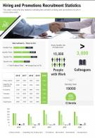 One Page Hiring And Promotions Recruitment Statistics Presentation Report Infographic Ppt Pdf Document