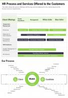 One Page HR Process And Services Offered To The Customers Report Infographic Ppt Pdf Document