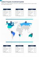 One Page Indirect Property Investment Update Presentation Report Infographic PPT PDF Document