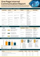 One Page Internal Communication Report Presentation Infographic PPT PDF Document