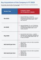 One Page Key Acquisitions Of The Company In FY 2020 Template 106 Infographic PPT PDF Document