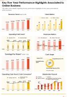 One Page Key Five Year Performance Highlights Associated To Online Business Infographic PPT PDF Document