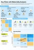One Page Key Risks With Materiality Analysis Presentation Report Infographic PPT PDF Document