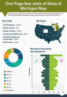 One Page Key Stats Of State Of Michigan Map Presentation Report PPT PDF Document