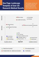 One Page Landscape Template Of User UX Research Method Results Presentation Report Infographic PPT PDF Document