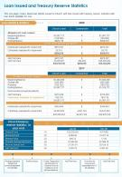 One Page Loan Issued And Treasury Reserve Statistics Presentation Report Infographic PPT PDF Document