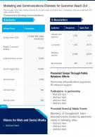 One Page Marketing And Communications Channels For Customer Reach Out Infographic PPT PDF Document