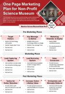 One Page Marketing Plan For Non Profit Science Museum Presentation Report Infographic PPT PDF Document