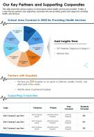 One Page Our Key Partners And Supporting Corporates Presentation Report Infographic PPT PDF Document