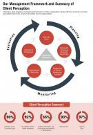One Page Our Management Framework And Summary Of Client Perception PPT PDF Document