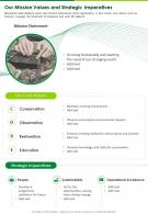 One Page Our Mission Values And Strategic Imperatives Presentation Report Infographic PPT PDF Document