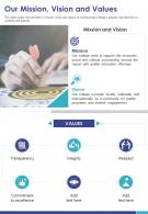 One Page Our Mission Vision And Values Template 228 Presentation Report Infographic PPT PDF Document