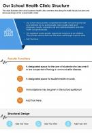 One Page Our School Health Clinic Structure Presentation Report Infographic PPT PDF Document
