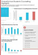 One Page Overall School Students Counselling Highlights Presentation Report Infographic PPT PDF Document