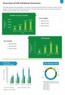 One Page Overview Of CSR Initiatives Outcomes Presentation Report Infographic PPT PDF Document
