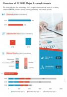 One Page Overview Of FY 2020 Major Accomplishments Presentation Report Infographic PPT PDF Document