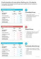 One Page Participation Evaluation Rating By Students Presentation Report Infographic PPT PDF Document