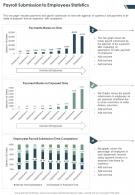 One Page Payroll Submission To Employees Statistics Presentation Report Infographic PPT PDF Document