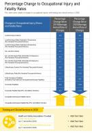 One Page Percentage Change To Occupational Injury And Fatality Rates Report Infographic PPT PDF Document