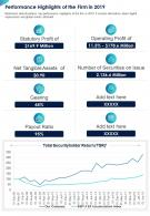 One Page Performance Highlights Of The Firm In 2019 Presentation Report Infographic PPT PDF Document