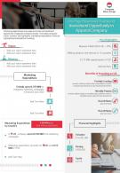 One Page Presentation Example For Investment Opportunity In Apparel Company Report Infographic PPT PDF Document