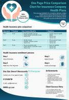 One Page Price Comparison Chart For Insurance Company Health Plans Presentation Report Infographic PPT PDF Document