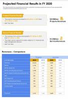 One Page Projected Financial Results In FY 2020 Presentation Report Infographic PPT PDF Document
