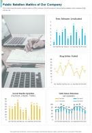 One Page Public Relation Metrics Of Our Company Presentation Report Infographic PPT PDF Document