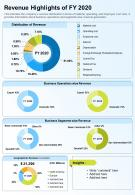 One Page Revenue Highlights Of FY 2020 Presentation Report Infographic PPT PDF Document