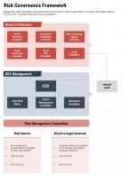 One Page Risk Governance Framework Template 424 Presentation Report Infographic PPT PDF Document