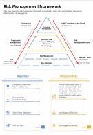 One Page Risk Management Framework Presentation Report Infographic PPT PDF Document