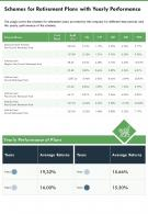 One Page Schemes For Retirement Plans With Yearly Performance Infographic PPT PDF Document
