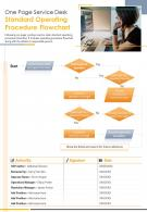 One Page Service Desk Standard Operating Procedure Flowchart PPT PDF Document
