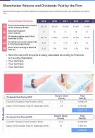 One Page Shareholder Returns And Dividends Paid By The Firm Infographic PPT PDF Document