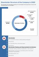 One Page Shareholder Structure Of The Company In 2020 Template 113 Infographic PPT PDF Document