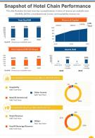 One Page Snapshot Of Hotel Chain Performance Presentation Report Infographic PPT PDF Document