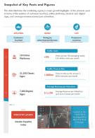 One Page Snapshot Of Key Facts And Figures Presentation Report Infographic PPT PDF Document