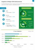 One Page Snapshot Of Major CSR Achievements Presentation Report Infographic PPT PDF Document