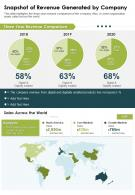 One Page Snapshot Of Revenue Generated By Company Presentation Report Infographic PPT PDF Document