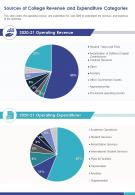 One Page Sources Of College Revenue And Expenditure Categories Report Infographic PPT PDF Document