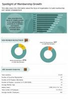 One Page Spotlight Of Membership Growth Presentation Report Infographic PPT PDF Document