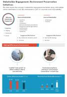 One Page Stakeholder Engagement Environment Preservation Initiatives Report Infographic PPT PDF Document