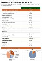 One Page Statement Of Activities Of FY 2020 Template 435 Report Infographic PPT PDF Document