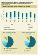 One Page Statistics Associated To Applicant Assessment Type Utilization Report Infographic PPT PDF Document