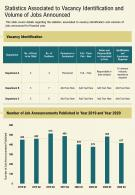 One Page Statistics Associated To Vacancy Identification And Volume Of Jobs Announced PPT PDF Document