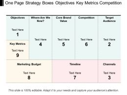 One Page Strategy Boxes Objectives Key Metrics Competition