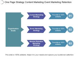 One Page Strategy Content Marketing Event Marketing Retention