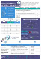 One Page Strategy For Category Management Presentation Report Infographic PPT PDF Document