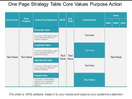 One Page Strategy Table Core Values Purpose Action